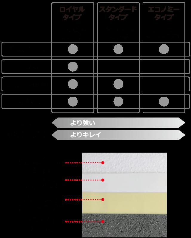 画像:イー什器 グレード表